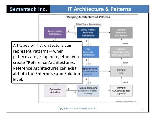 Semantech It Architecture In The Enterprise
