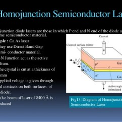 Energy Band Diagram Of Metal Pert Template Semiconductor Laser