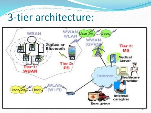 3 tier internet architecture diagram uk home telephone wiring wireless body area networks wban 11