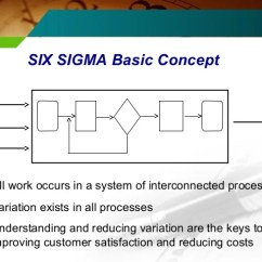 Spaghetti Diagram Six Sigma Building Electrical Wiring 4 Block Schematic Diagrams Control Flow Chart