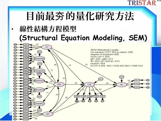 結構方程模式於期刊論文研究的應用-三星統計張偉豪-20131007