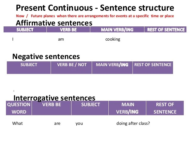 Sentence Structure Going Toreview Of Simple Present And Present Cont…