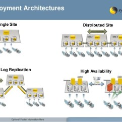 Symantec Endpoint Protection Architecture Diagram Carrier 30hxc Wiring Enterprise Edition Best Practices Guidel Sepm And Settings 4