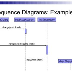 Synchronous And Asynchronous Message In Sequence Diagram Salzer Rotary Switch Wiring Diagrams