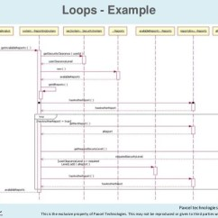 How To Show Loop In Sequence Diagram Main Panel Wiring Diagrams Uml Loops Example Figure An