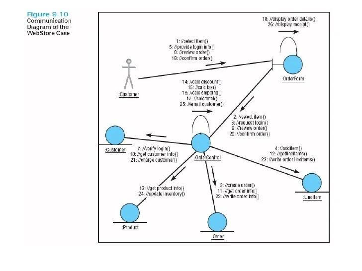 process flow diagram decision box