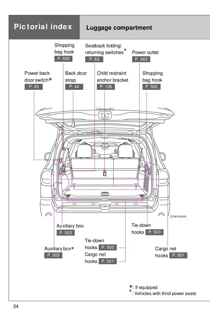 medium resolution of 2012 toyota sequoia pictoral index 2006 ford van fuse panel diagram 2008 f450 fuse diagram