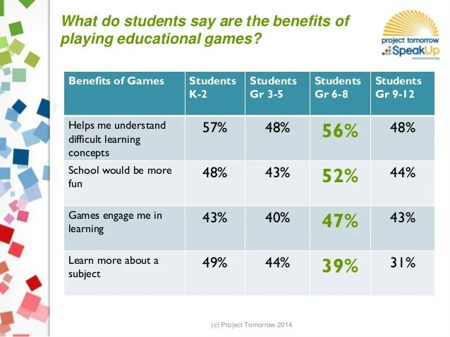 New Research On Games Learning