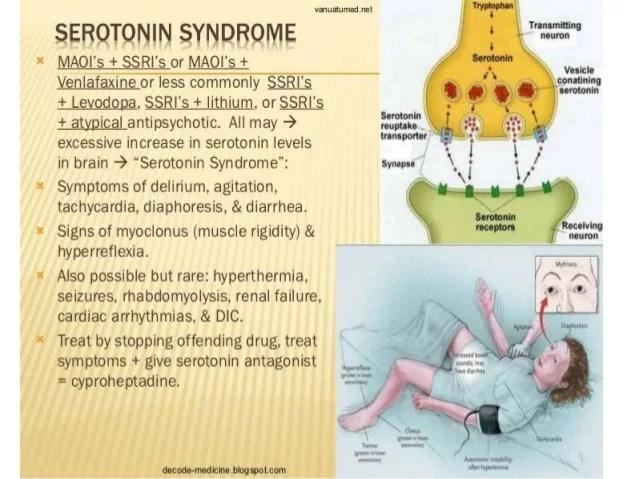 Serotonin agonist &antagonist