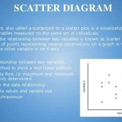 Define Scatter Diagram In Statistics Doerr Single Phase Motor Wiring Seven Statistical Tools Of Quality Definition A