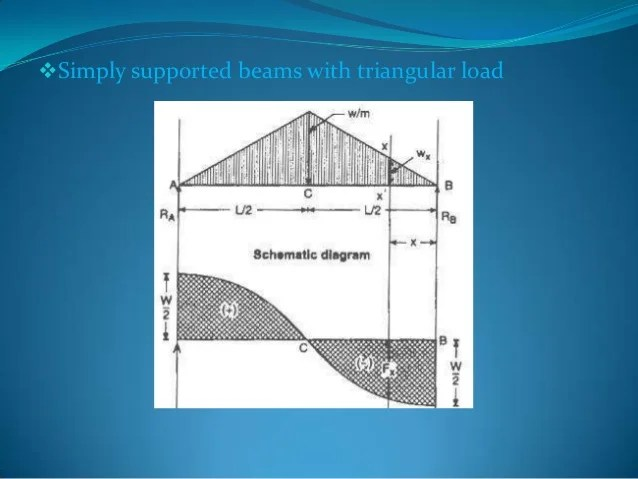 Moment Diagrams Of Propped Beam Loaded With Triangular Decreasing Load