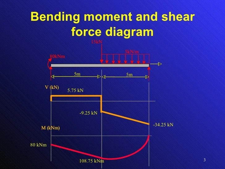 Shear Force And Bending Moment Diagram Generator