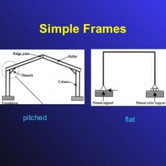 How To Draw Shear And Bending Moment Diagrams 4 Ohm Dual Voice Coil Wiring Diagram Force For Frames