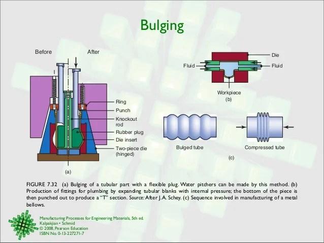 Sheet metal forming processes Erdi Karaal Mechanical Engineer Univer