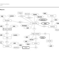 Airport Er Diagram How To Do A Airlines Database Design 1801t3100155 Shekhar Kumar Sharmacdb101 Assignment Final 18