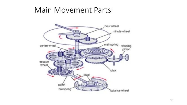 watch movement diagram 1993 toyota camry engine how to launch a company main parts 32