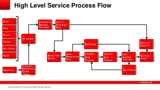 Siebel  Oracle Real Time Scheduler integration