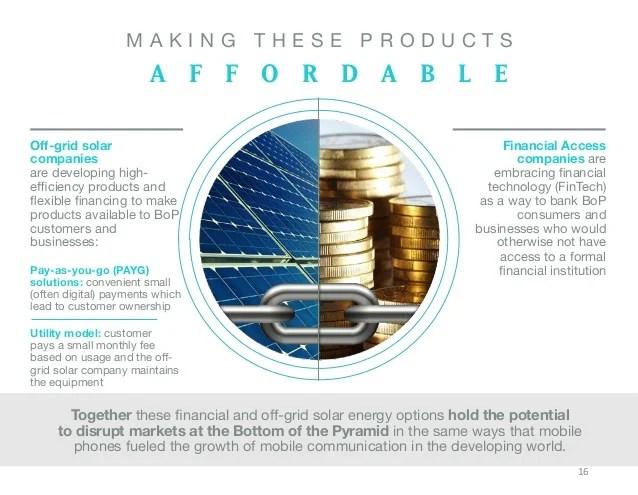 SIMA OffGrid Solar and Financial Access Senior Debt Fund I