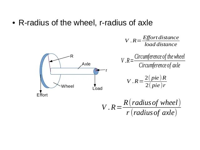 wheel and axle diagram peugeot 307 wiring simple machines gears levers pulleys 15