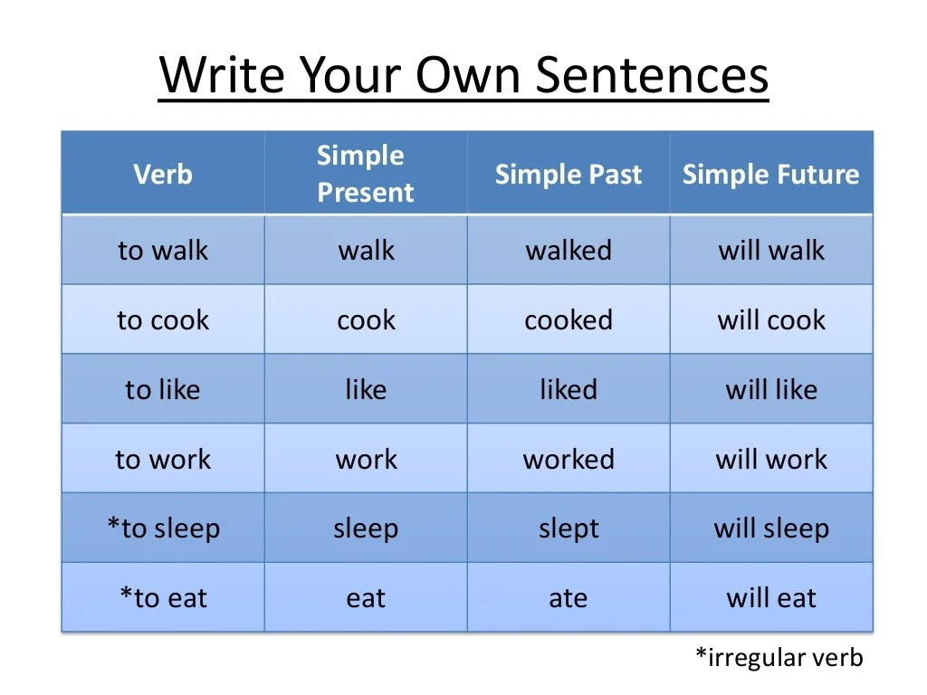 Simple Present Past And Future Tenses