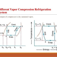 Vapor Compression Refrigeration Cycle Pv Diagram Wiring A Plug Simple Vapour System 10 Different