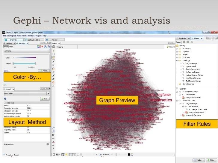 Simplifying Social Network Diagrams
