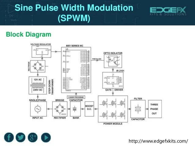 Block Control Diagram Of The Singlephase Pwm Pulse Width Modulation