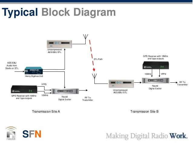 Fm Transmitter Block Diagram
