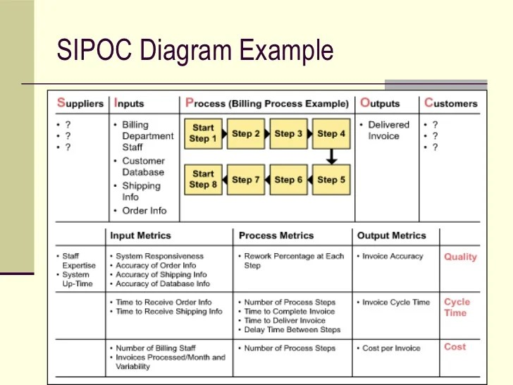 example sipoc diagram template ford 8n tractor