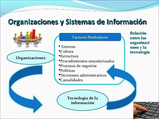 Sistema De Informacion Organización Y Estrategia Cap 3
