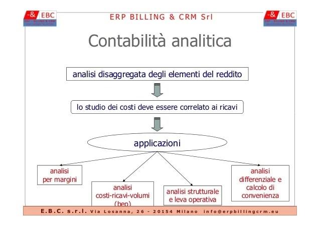 Image Result Forisi E Contabilita Dei Costi