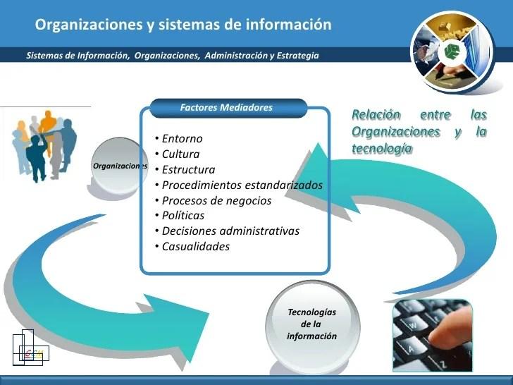 Sistemas De Informacion Organizacion Y Estrategia