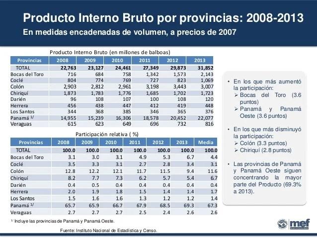 Situación Económica De Panamá Comisión De Salario Mínimo