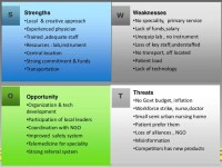 Situational analysis in health care industry