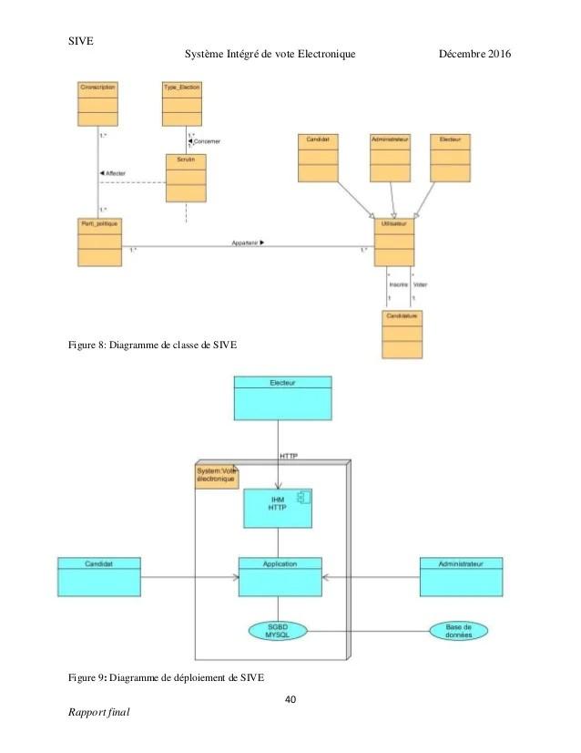 Diagramme De Classe En Ligne : diagramme, classe, ligne, Conception, Réalisation, Système, Intégré, Electronique
