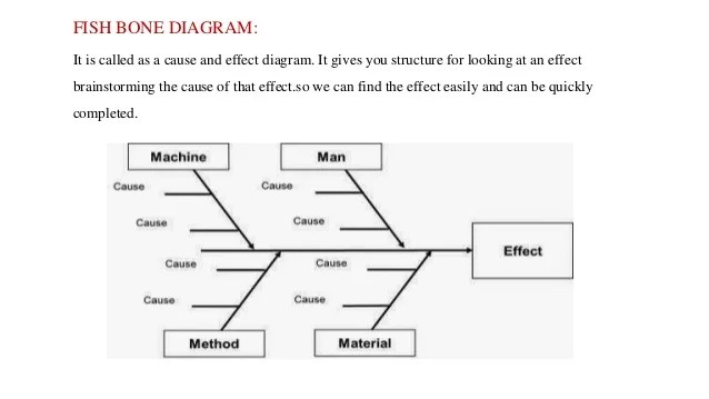 cause and effect diagram six sigma gm trailer harness wiring 21