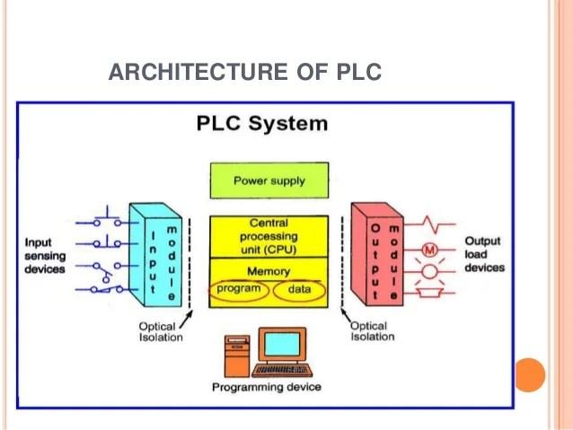Siemens Plc Functional Block Diagram Plc Training Report