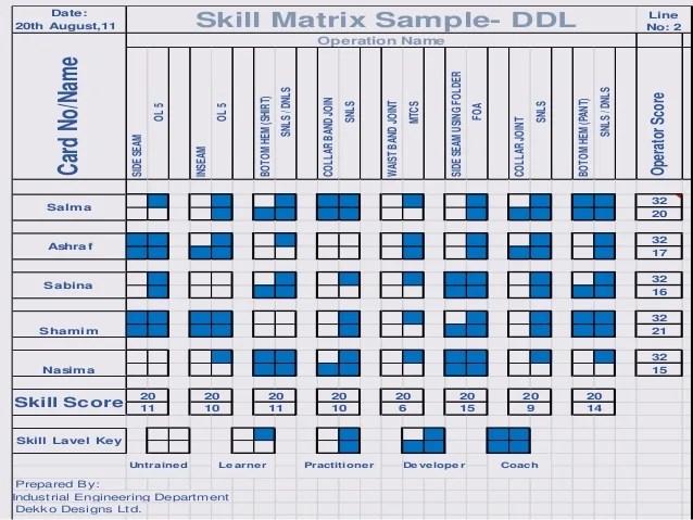 also skill matrix rh slideshare