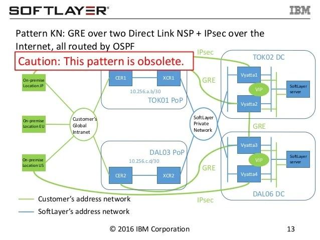 IBM SoftLayer Diret Link Patterns