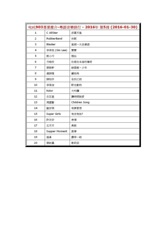 2016年-第5周-叱吒903專業推介-粵語音樂排行-C AllStar-夜幕天星