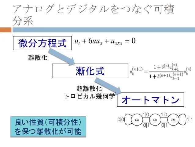 數理解析分野(研究室)の案內