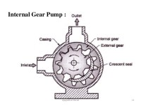 Hydraulic Pump Motors and Actuators - Oil Hydraulic and ...