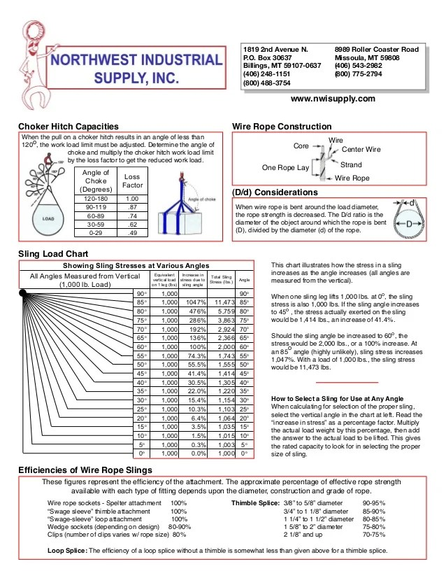 also sling chart rh slideshare