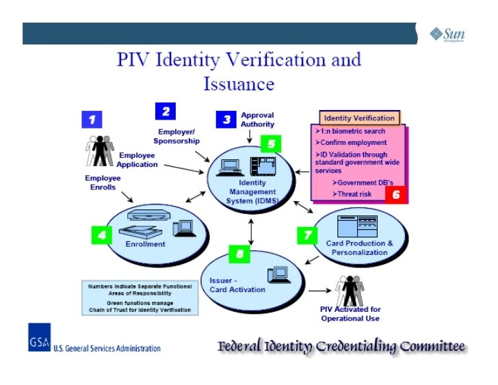 Activate piv certificate on cac