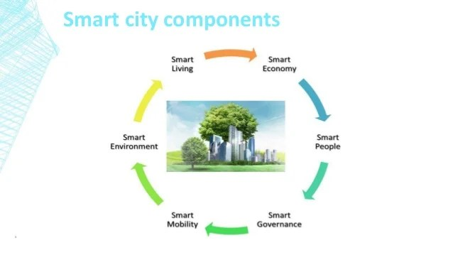 Smart City App Diagram