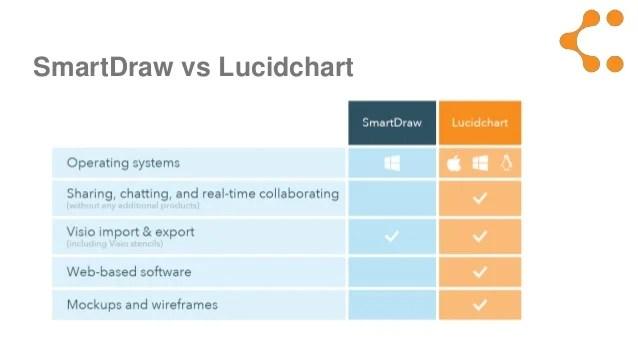 Visio import export introducing lucidchart also smartdraw for mac alternative rh slideshare