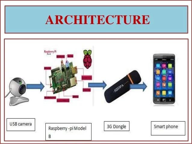 Portable Alarm System