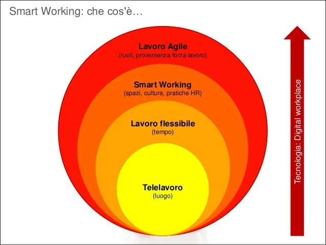Smart Working Vs Agile Working