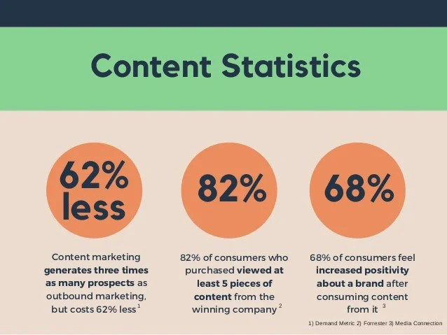 Image result for content marketing done right can generate as much as 3 times more leads compared to outbound marketing. Interestingly, content marketing is 62% cheaper than outbound marketing.