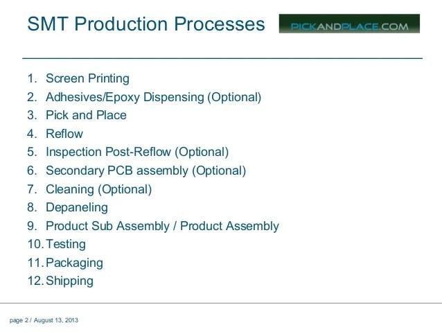 Surface Mount Manufacturing Basics